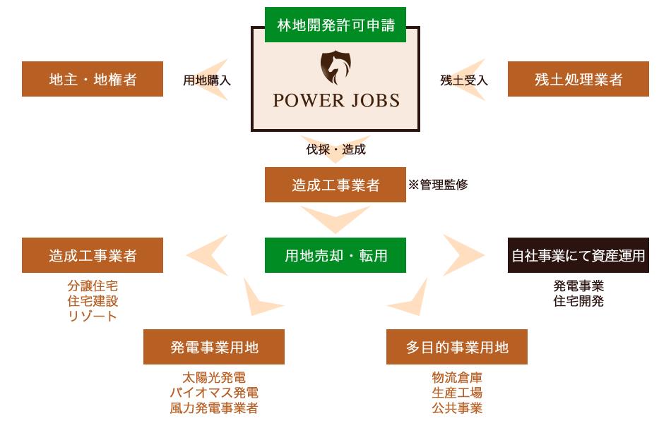 開発事業 | 株式会社POWER JOBS